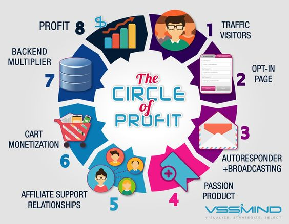 Circle-of-Profit