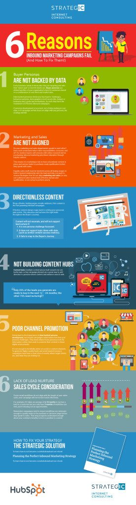 Strategic Internet Consulting Infographic